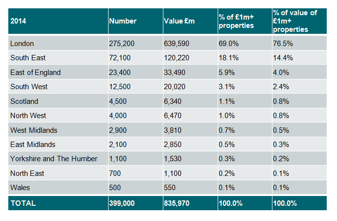 Savills Commercial Research: Prime Zone A rental growth per annum since Q411