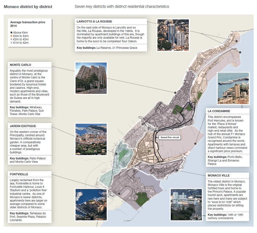 Monaco district by district