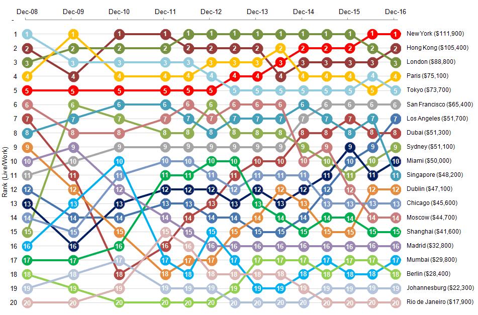 Live/Work Index