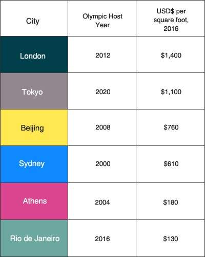 Olympic cities
